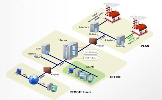 Software de Gestión Medioambiental