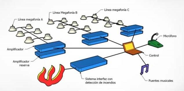 Megafonía de Emergencia y Evacuación DCI