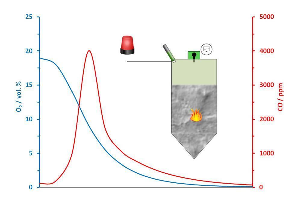 Analizador de oxigeno O2 y CO en Silos